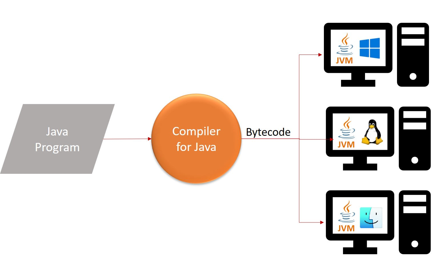 Code portability with Bytecode and JVM