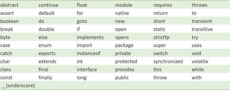61 keywords of Java