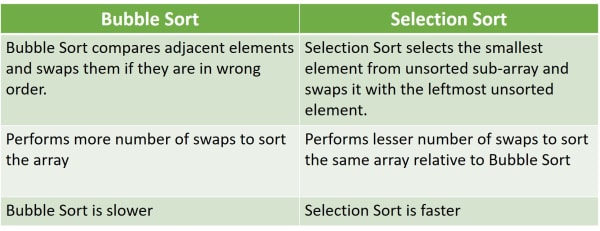 Difference between Bubble Sort and Selection sort as example of Double Dimensional Array