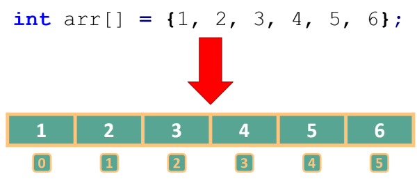 Elements of a Java array kept inside a row of numbered boxes