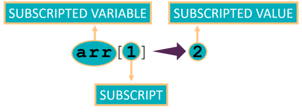 Definitions of Subscript, Subscripted Variable, Subscripted Value in a Java array