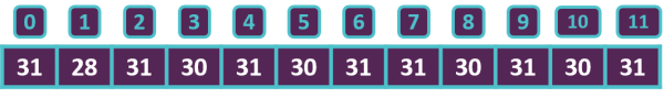 monthDays array visualized as a row of numbered boxes