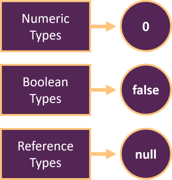 Default values in Java are zero for numeric types, false for boolean types and null for reference types