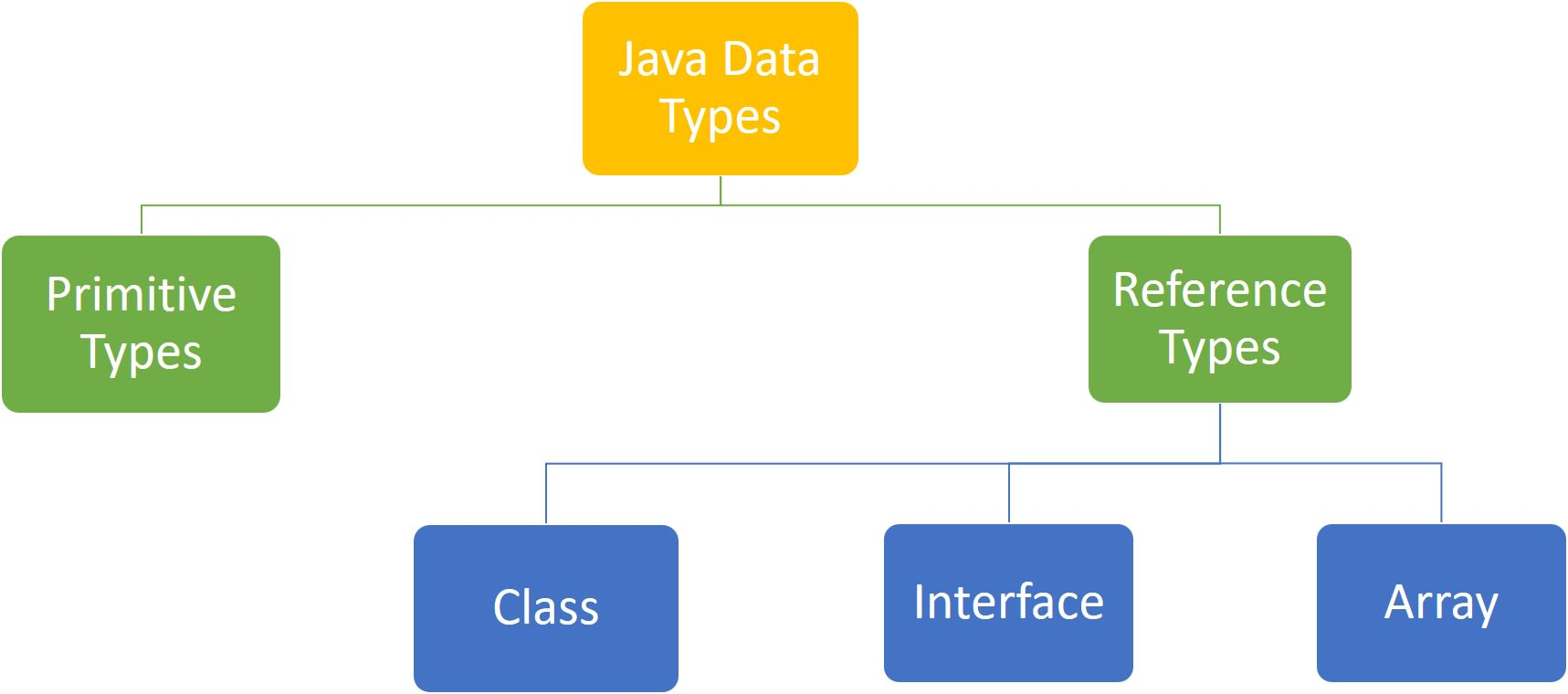 Primitive and Reference data types in Java