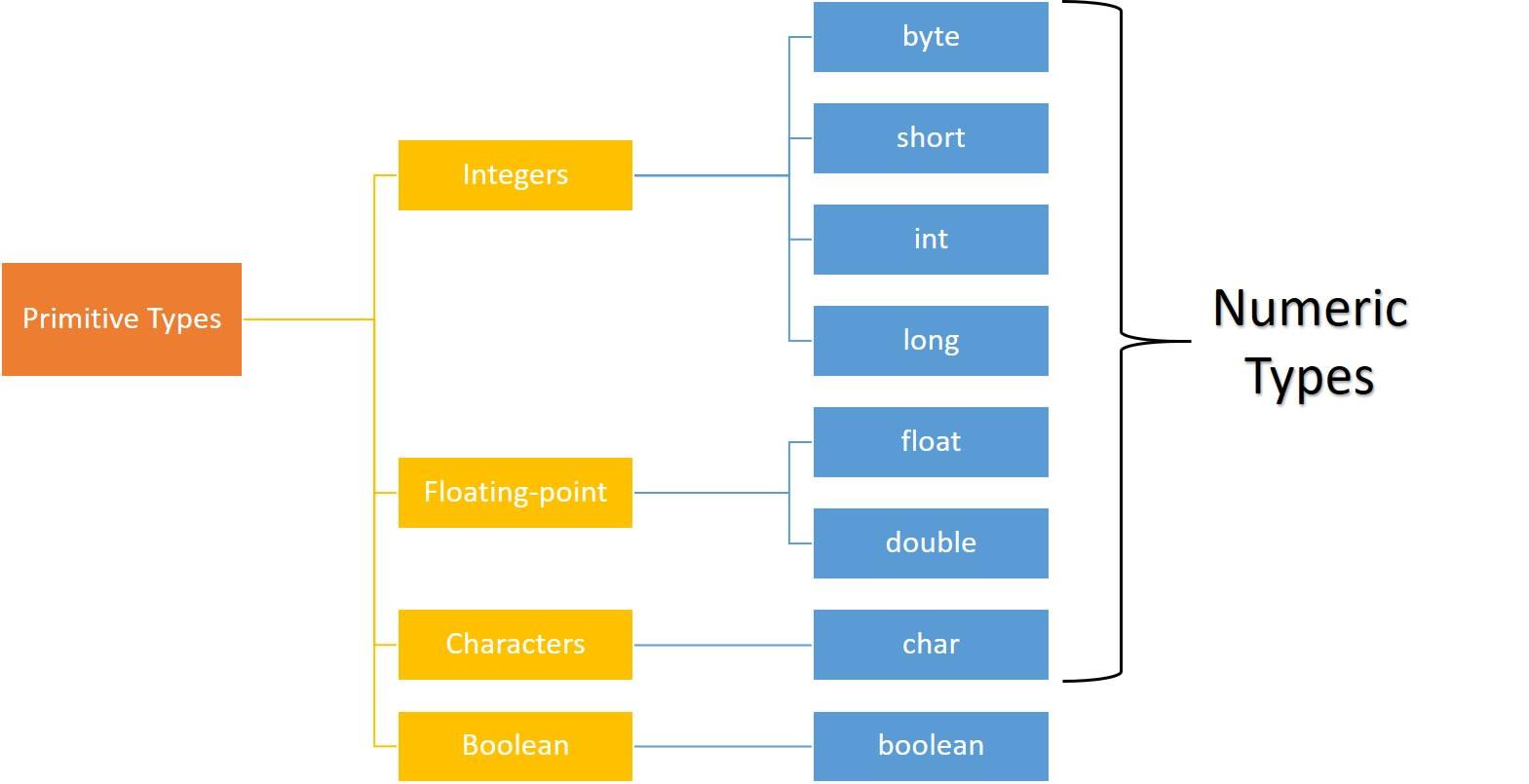 8 Primitive data types in Java