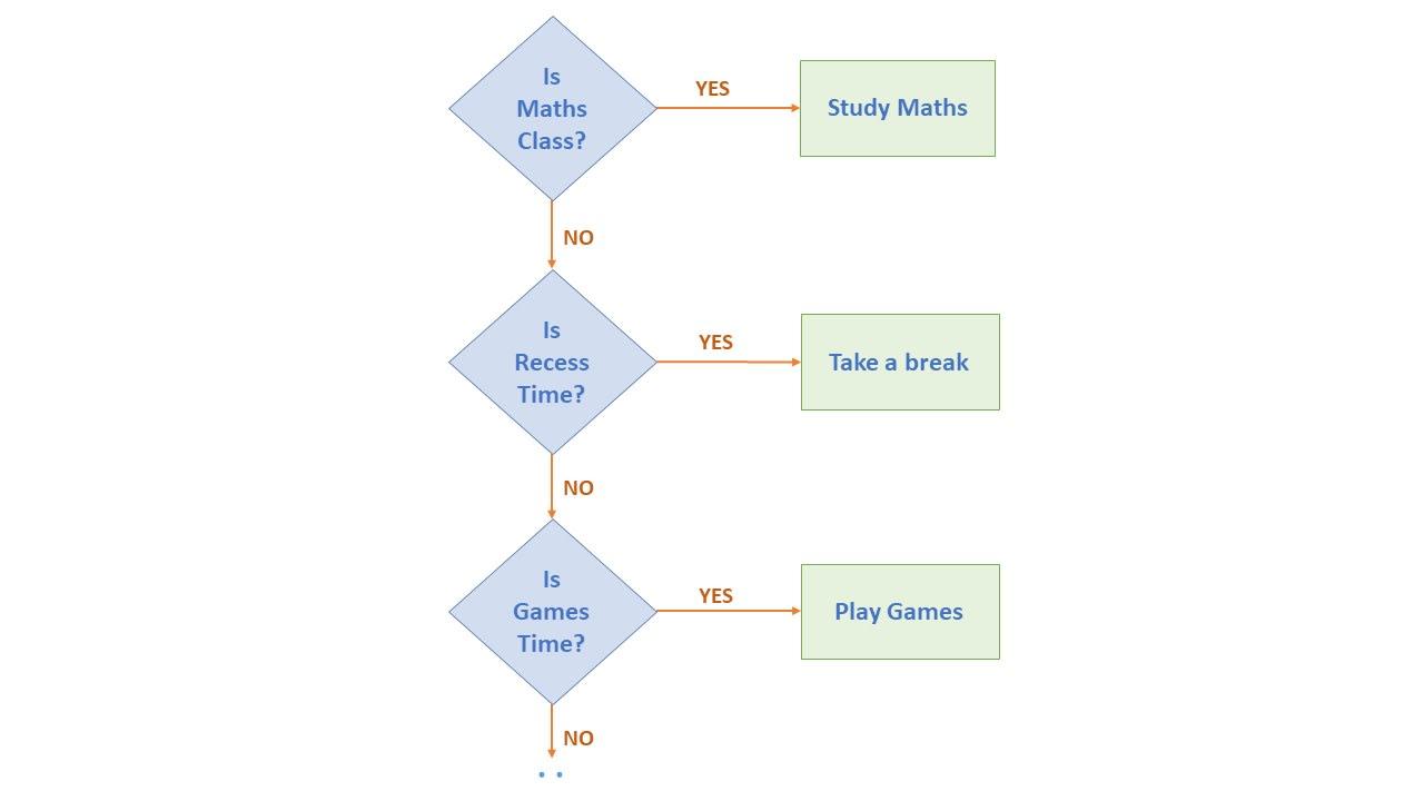 Flowchart explaining if-else-if ladder