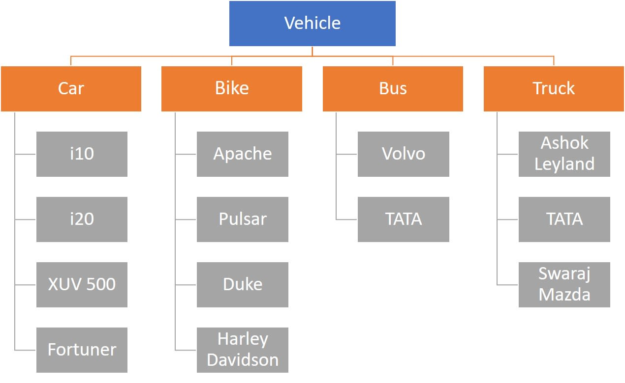 Vehicle class hierarchy as an example of inheritance to explain ISC Computer Science
