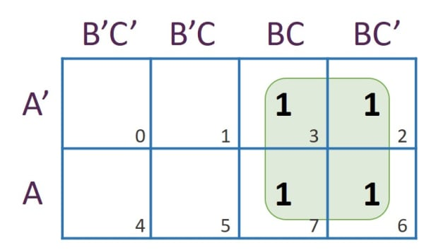 Karnaugh map for Understanding ISC Computer Science Boolean Algebra Chapter 1 Unit 2 Question 15 Solution