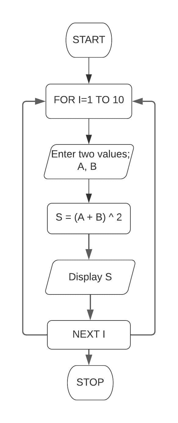 Draw a flowchart and write a program in QBASIC to display 10 different values of the expression (a + b)^2. Take the values of a and b as inputs after each iteration. Class 7 ICSE Understanding Computer Studies.