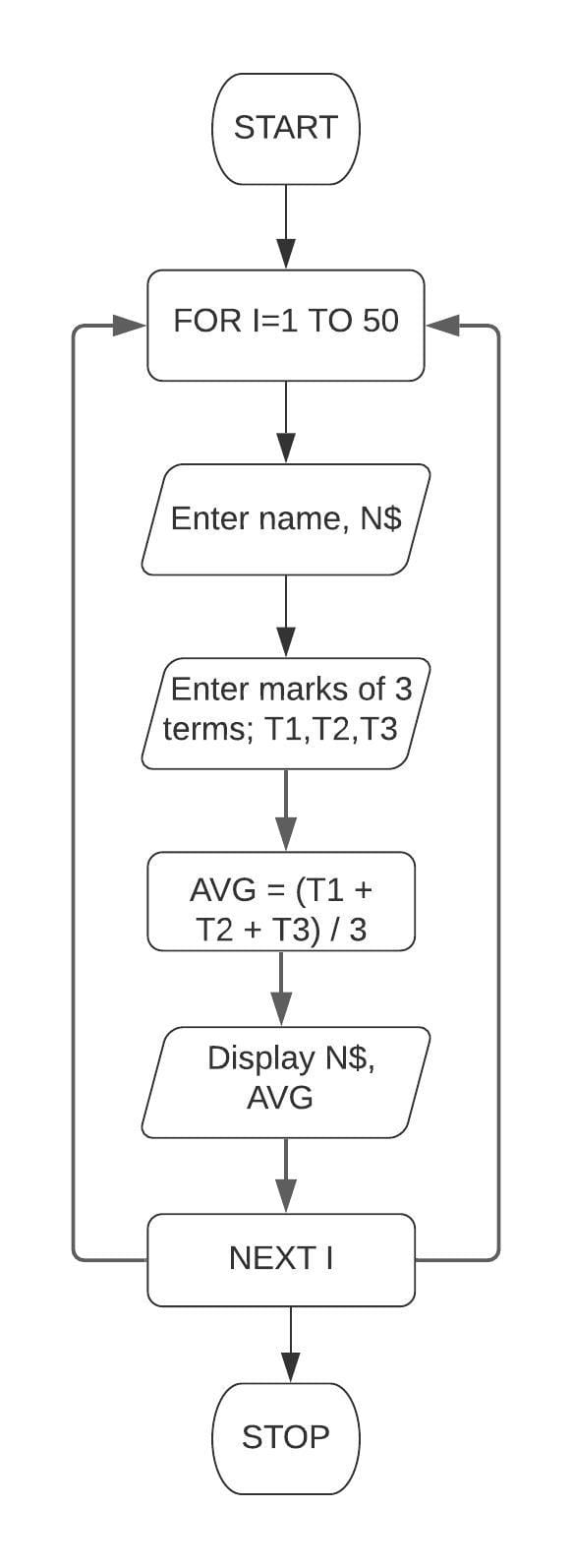 A class teacher wants to calculate the average marks obtained by a student in three terms in a class of 50 students. Draw a flowchart and write a program in QBASIC to enter the name and the total marks obtained by a student in three terms. Display the result along with the name. Class 7 ICSE Understanding Computer Studies.