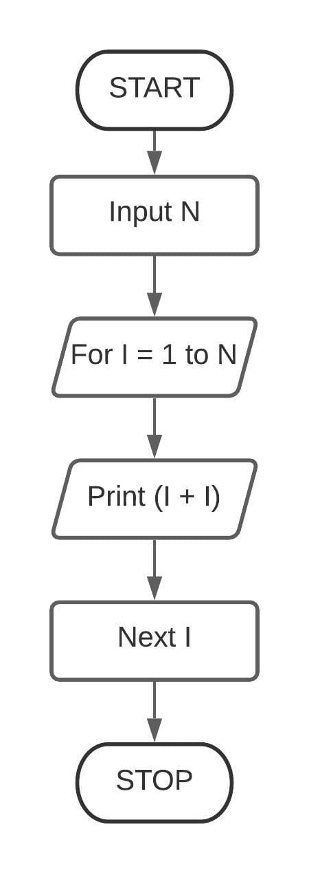 Correct the mistakes in the given flowchart. Chapter 9 Question 1 Class 7 ICSE Understanding Computer Studies.