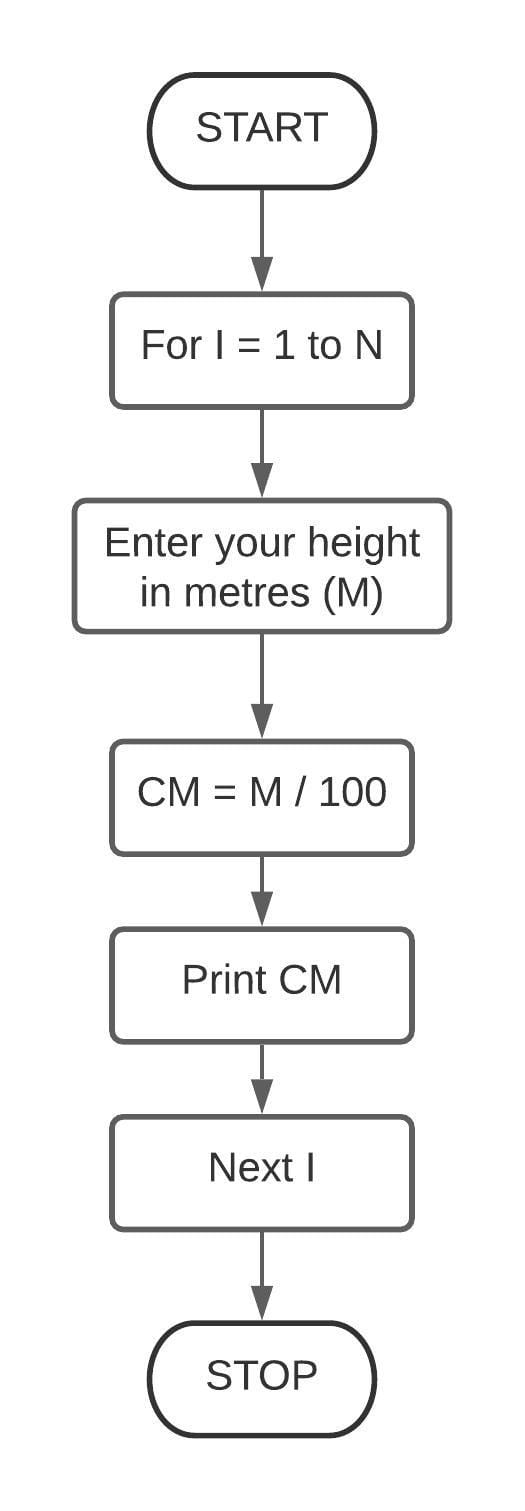 Correct the mistakes in the given flowchart. Chapter 9 Question 2 Class 7 ICSE Understanding Computer Studies.