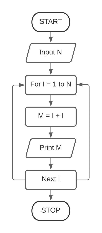 Corrected flowchart for Chapter 9 Question 1 Class 7 ICSE Understanding Computer Studies.