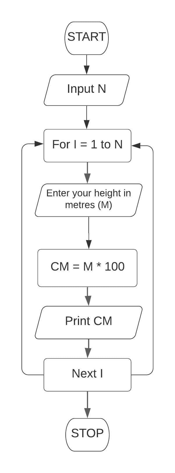 Corrected flowchart for Chapter 9 Question 2 Class 7 ICSE Understanding Computer Studies.