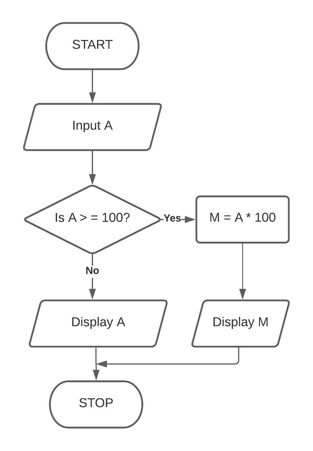 Corrected flowchart to accept the length in centimeters and express it in metres (if the length exceeds 100 centimeters or more), otherwise in centimeters. Class 7 ICSE Understanding Computer Studies