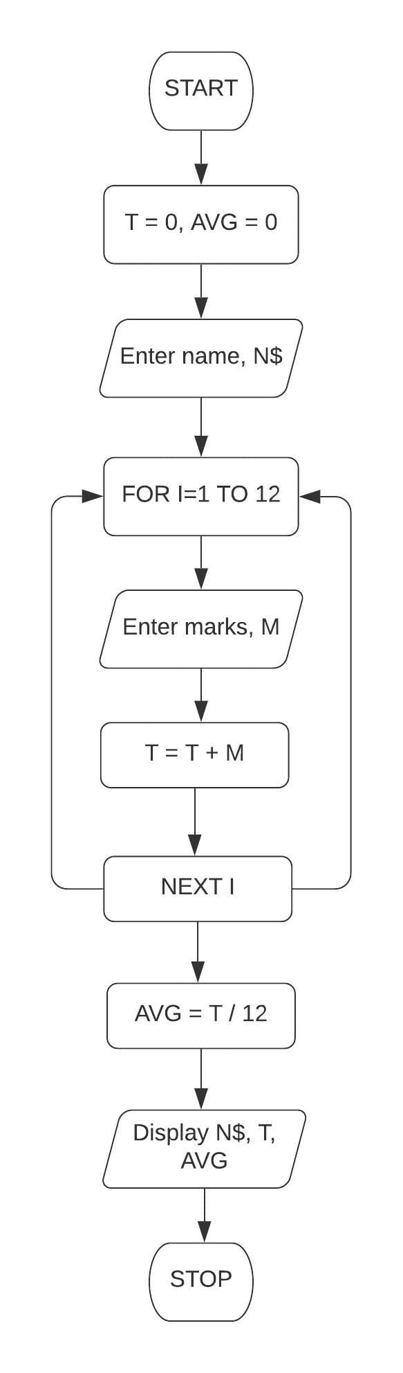 Draw a flowchart and write a program in QBASIC to enter the name and marks secured in 12 subjects in a term examination. Display the name, total and the average marks. Class 7 ICSE Understanding Computer Studies