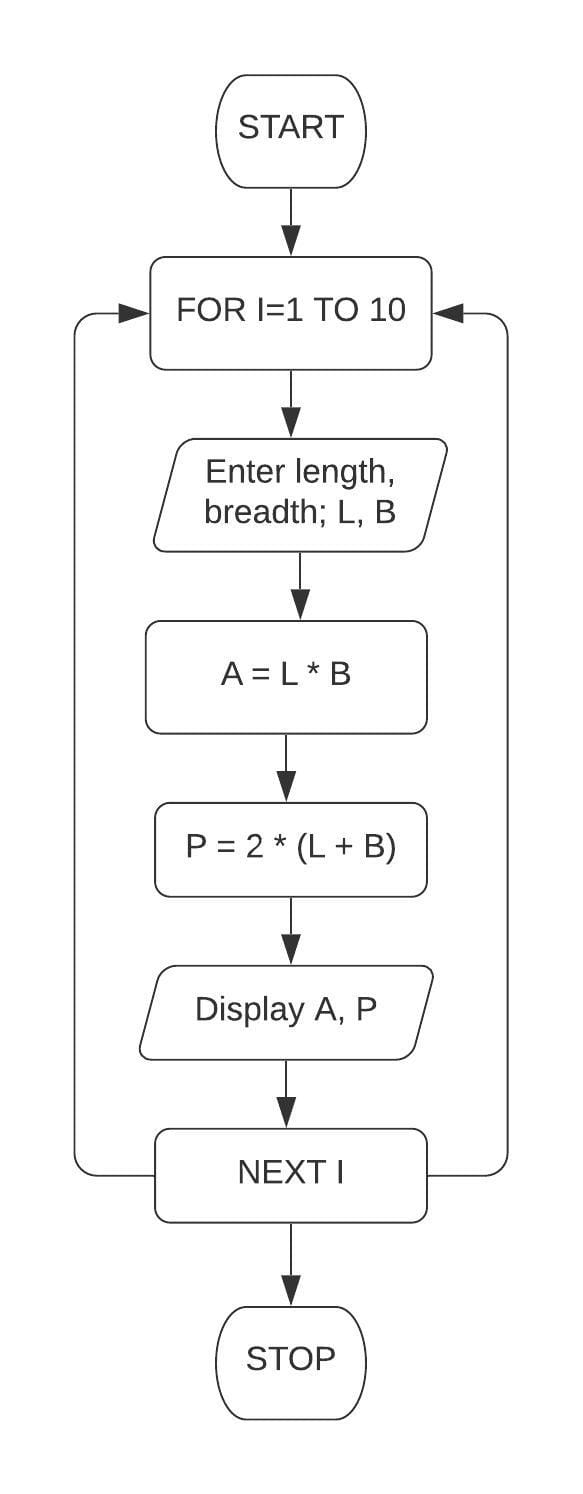 Draw a flowchart and write a program in QBASIC to calculate the area and the perimeter of 10 different rectangles. Take the length and breadth as inputs and display the result. Class 7 ICSE Understanding Computer Studies