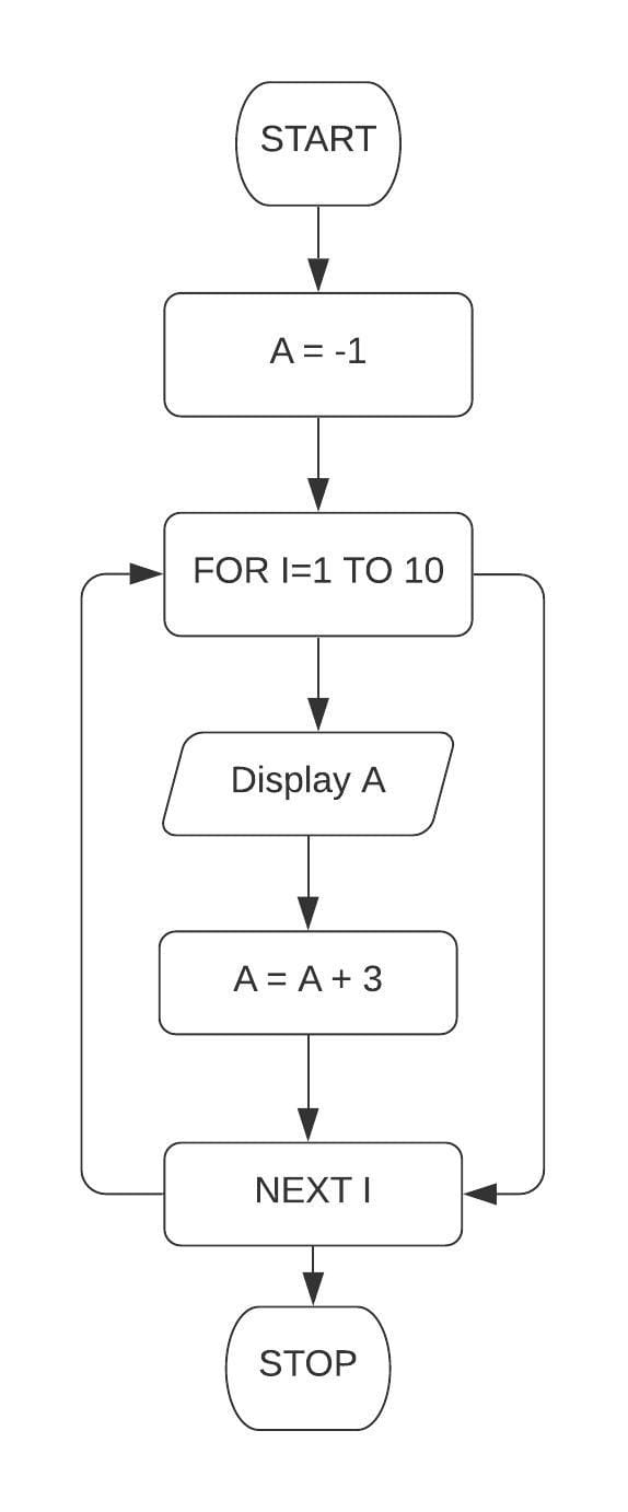 Draw a flowchart and write a program in QBASIC to display the first 10 terms of the series: -1, 2, 5, 8. Class 7 ICSE Understanding Computer Studies
