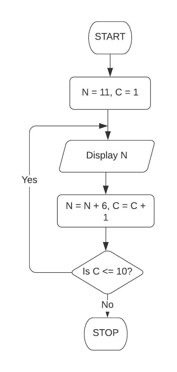 Draw a flowchart and write a program in QBASIC to display the first 10 terms of the series: 11, 17, 23. Class 7 ICSE Understanding Computer Studies