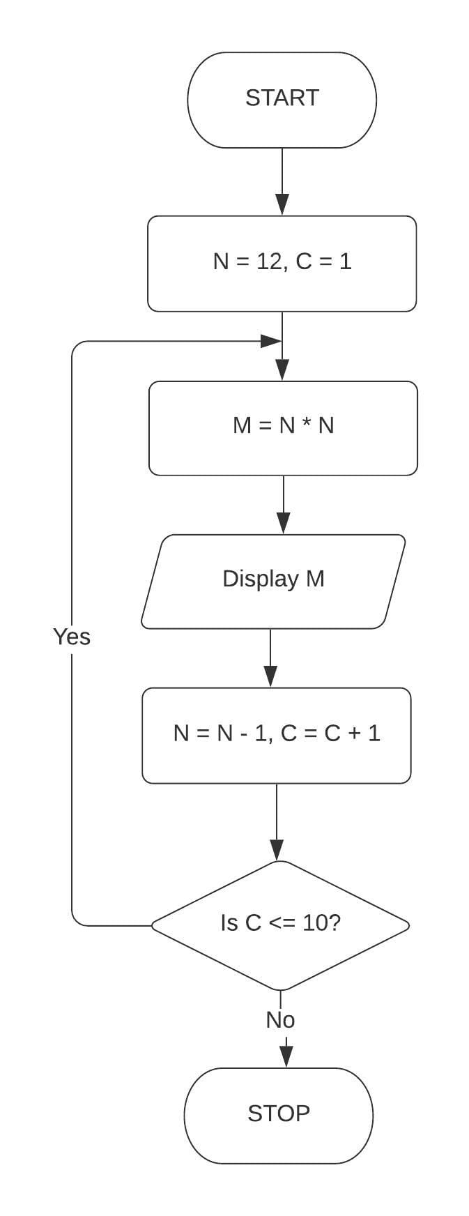 Draw a flowchart and write a program in QBASIC to display the first 10 terms of the series: 144, 121, 100. Class 7 ICSE Understanding Computer Studies