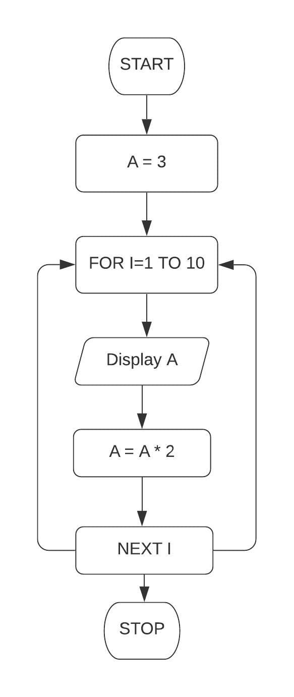 Draw a flowchart and write a program in QBASIC to display the first 10 terms of the series: 3, 6, 12, 24. Class 7 ICSE Understanding Computer Studies