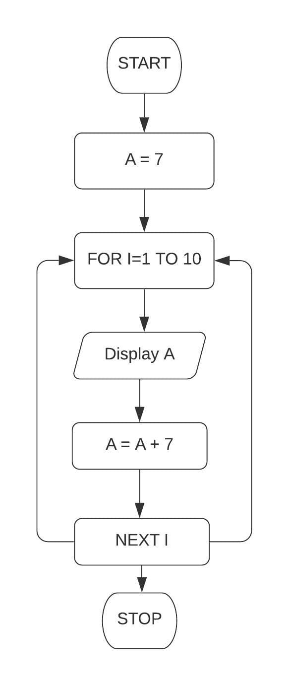 Draw a flowchart and write a program in QBASIC to display the first 10 terms of the series: 7, 14, 21. Class 7 ICSE Understanding Computer Studies