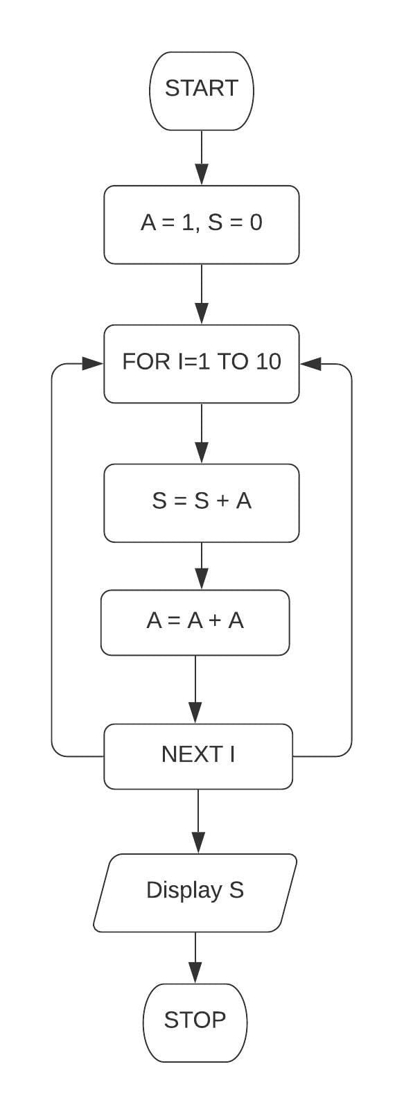 Draw a flowchart and write a program in QBASIC to print the first 10 terms of the series: S = 1 + 2 + 4 + 8. Class 7 ICSE Understanding Computer Studies