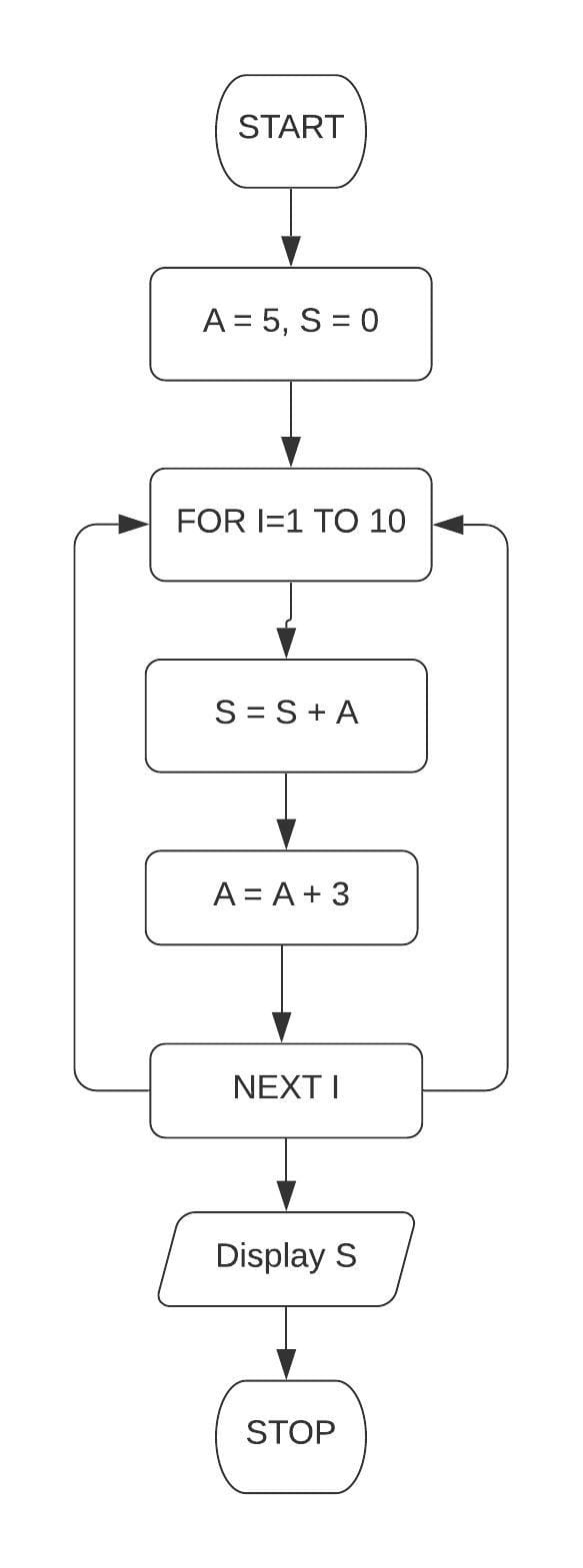 Draw a flowchart and write a program in QBASIC to print the first 10 terms of the series: S = 5 + 8 + 11. Class 7 ICSE Understanding Computer Studies