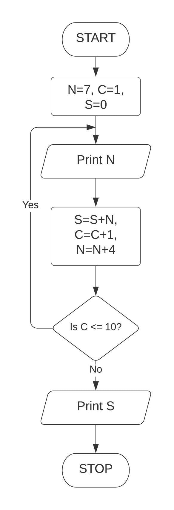 Draw a flowchart and write a program in QBASIC to print the first 10 terms of the series: S = 7 + 11 + 15 + 19. Class 7 ICSE Understanding Computer Studies
