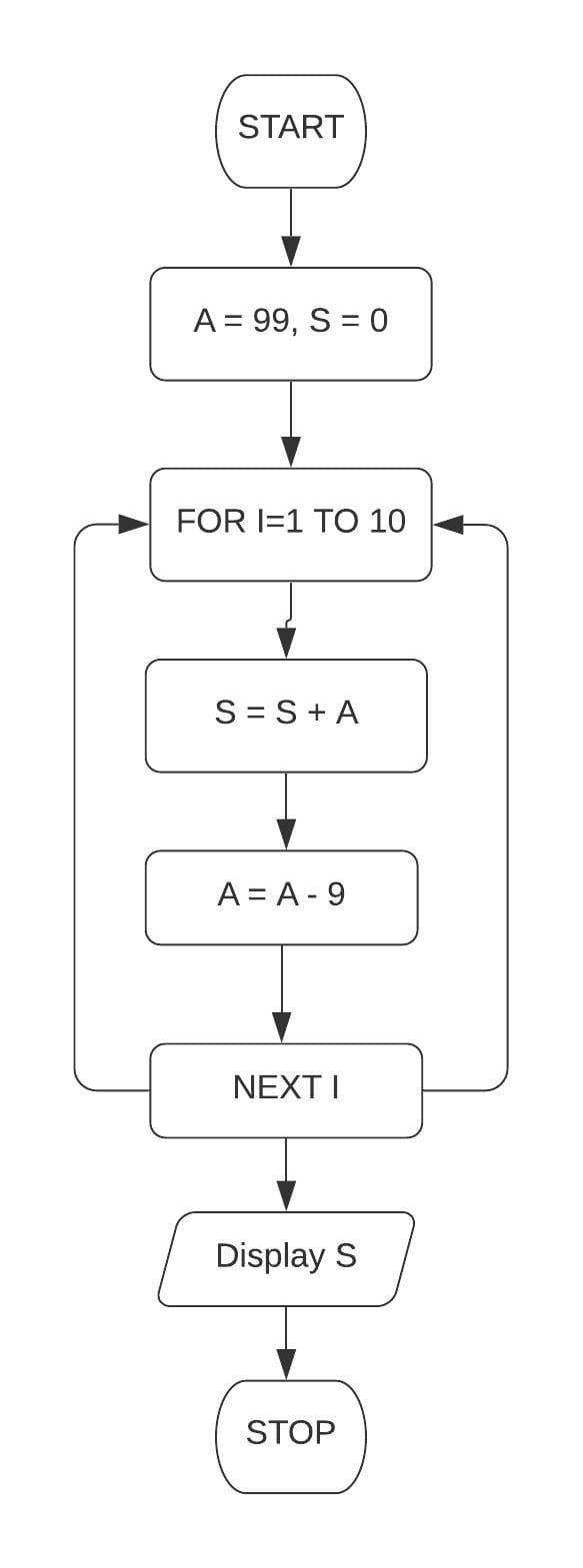 Draw a flowchart and write a program in QBASIC to print the first 10 terms of the series: S = 99 + 90 + 81. Class 7 ICSE Understanding Computer Studies