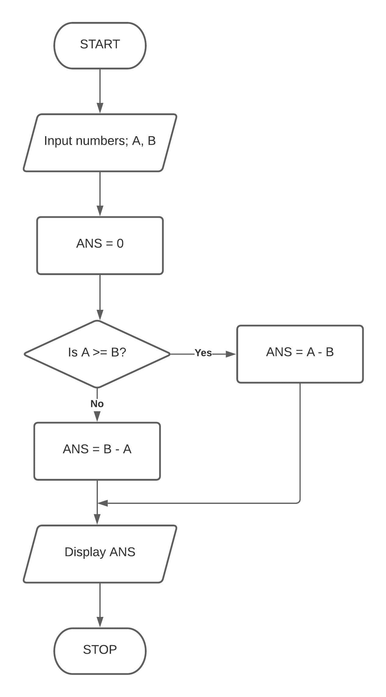 Draw a flowchart and write a program in QBASIC to enter two numbers. Subtract the second number from the first if the first number is greater than the second number or vice-versa. Class 7 ICSE Understanding Computer Studies