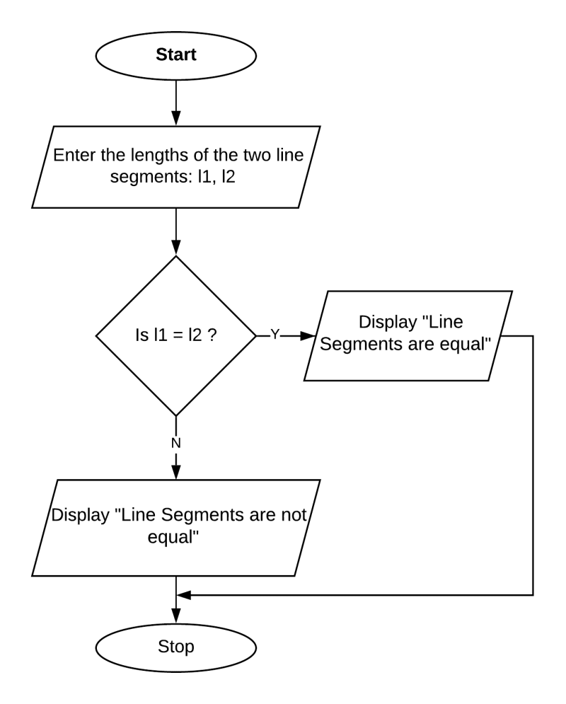 Flowchart to find the greater of two line segments. Class 8 ICSE Computer Studies.