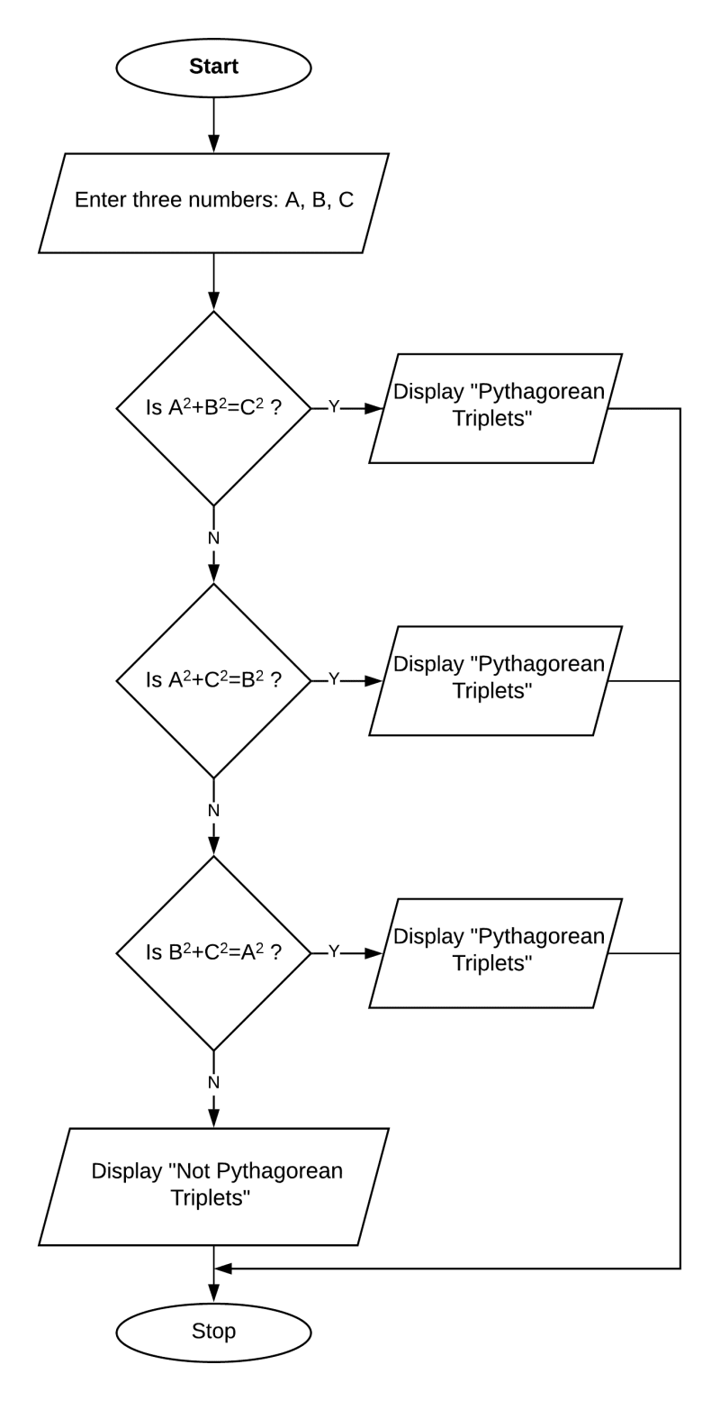 Flowchart to check if three numbers form Pythagorean Triplets. Class 8 ICSE Computer Studies.