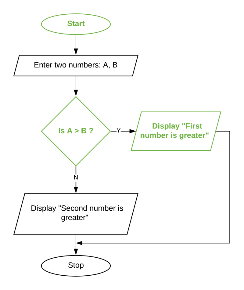 Flowchart to check greater of two numbers. Class 8 ICSE Computer Studies.