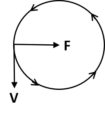 A uniform circular motion is an accelerated motion. Explain it. Force, Concise Physics Class 10 Solutions.