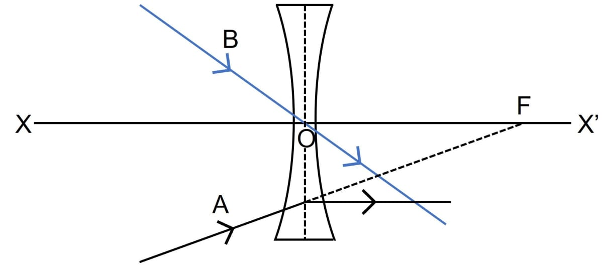 In the diagrams, XX' represents the principal axis, O the optical centre and F the focus of the lens. Complete the path of the rays A and B as they emerge out of the lens. Refraction through a lens, Concise Physics Class 10 Solutions.