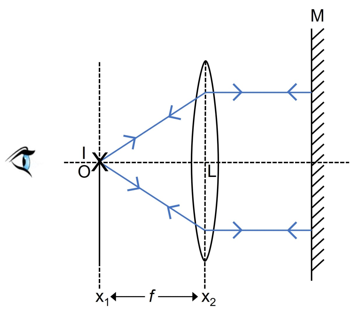 The diagram in figure shows experimental setup for determination of the focal length of a lens using a plane mirror. Draw two rays from the point O of the object to show the formation of image I at O itself. What is the size of the image I? State two more characteristics of the image I. Name the distance of the object O from the optical centre of the lens. To what point will the rays return if the mirror is moved away from the lens by a distance equal to the focal length of the lens? Refraction through a lens, Concise Physics Class 10 Solutions.