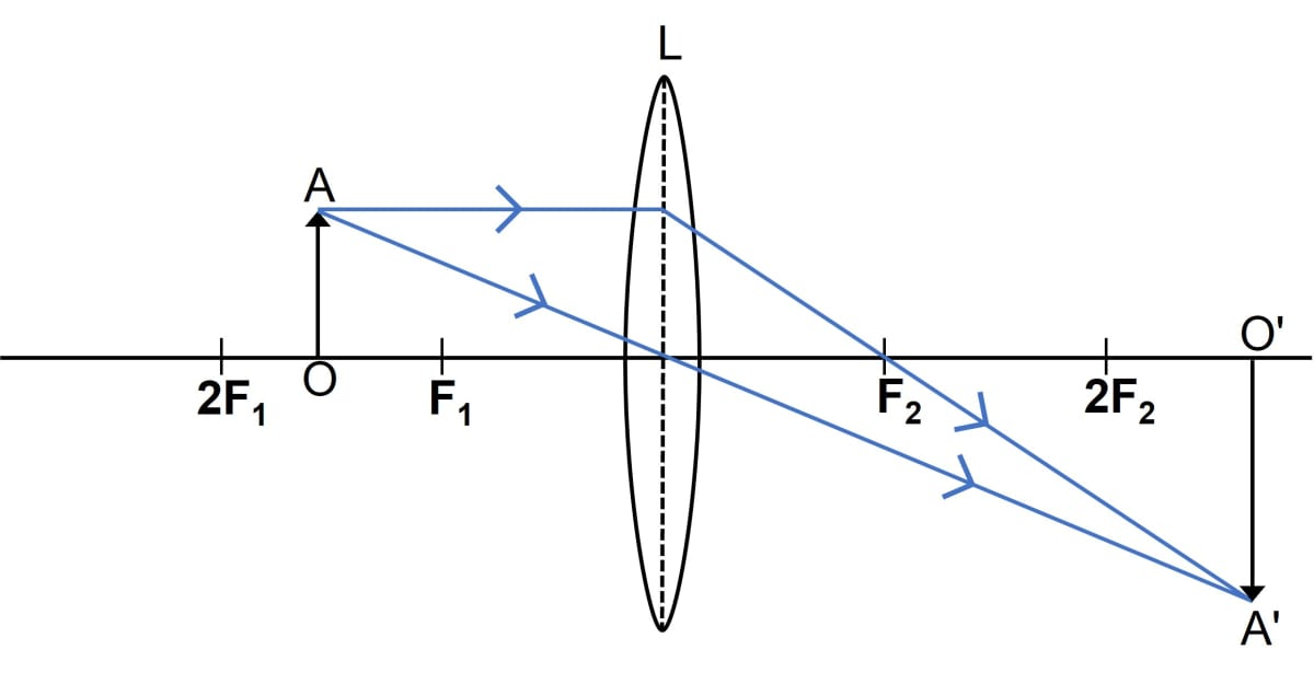 The diagram given below in figure shows the position of an object OA in relation to a converging lens L whose foci are at F1 and F2. Draw two rays to locate the position of the image. State the position of the image with reference to the lens. Describe the three characteristics of the image. Describe how the distance of the image from the lens and its size change as the object is moved towards F1. Refraction through a lens, Concise Physics Class 10 Solutions.