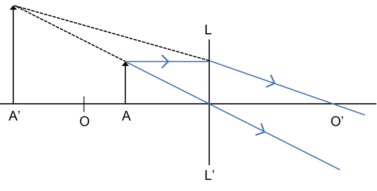 Name the lens LL'. What are the points O and O' called? Complete the diagram to form the image of the object AB. State the three characteristics of the image. Name a device in which this action of lens is used. Refraction through a lens, Concise Physics Class 10 Solutions.