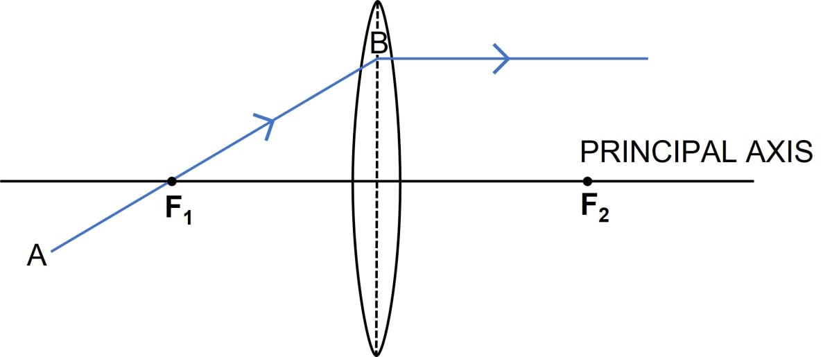 In figure (a) and (b), F1 and F2 are  the positions of the two foci of thin lenses and AB is the incident ray. Complete the diagram to show the path of the ray AB after refraction through the lens. Refraction through a lens, Concise Physics Class 10 Solutions.
