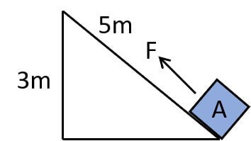 A block A, whose weight is 100N, is pulled up a slope of length 5m by means of a constant force F (=100N). What is the work done by the force F in moving the block A, 5m along the slope? Work, Energy, Power Concise Physics Class 10 Solutions.