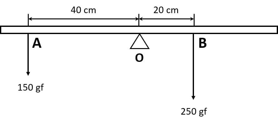 The diagram shows a uniform meter rule weighing 100 gf, pivoted at its centre O. Two weights 150gf and 250gf hang from the point A and B respectively of the metre rule such that OA = 40 cm and OB = 20 cm. Force, Concise Physics Class 10 Solutions.