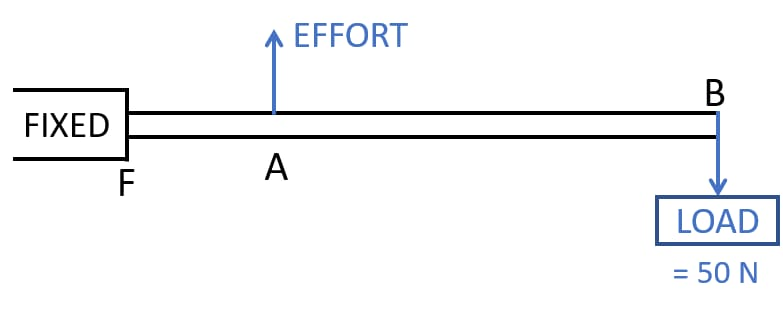 The diagram shows a lever in use. State the principle of moments as applied to the above lever. To which class of lever does it belong? Give an example of this class of lever. If FA = 10 cm, AB = 490 cm, calculate mechanical advantage, minimum effort required to lift the load of 50 Newton. Machines, Concise Physics Class 10 Solutions.