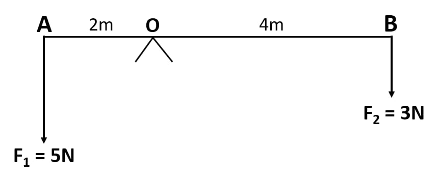 Uniform metre rule balances horizontally on knife edge. Force, Concise Physics Class 10 Solutions.