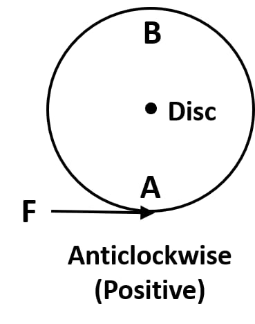Anticlockwise movement, circle pivoted at the centre. Force, Concise Physics Class 10 Solutions.