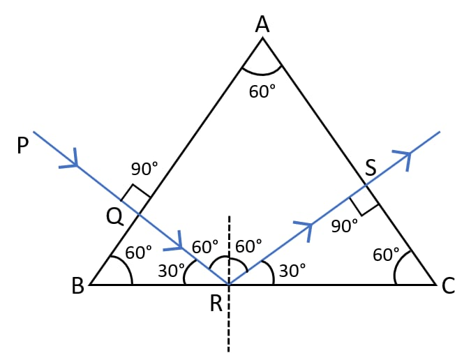 Completed diagram showing the path of the light ray till it emerges out of the prism with all angles marked. The critical angle of glass is 42°. Refraction of light at plane surfaces, Concise Physics Class 10 Solutions.