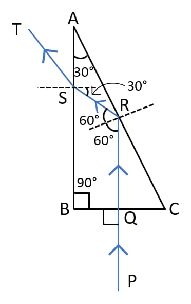 Completed diagram showing the path of ray PQ through the glass prism ABC till it emerges out of the prism. Refraction of light at plane surfaces, Concise Physics Class 10 Solutions.