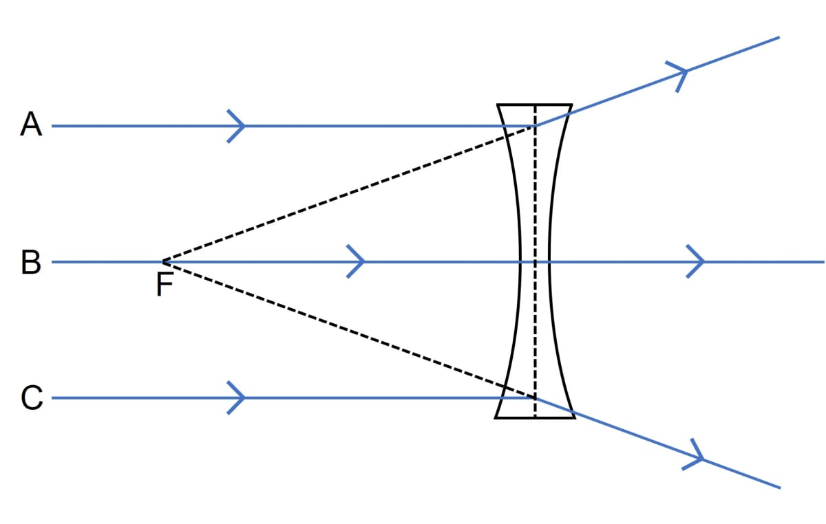 Out of the two lenses, one concave and the other convex, state which one will show the divergent action on a light beam. Draw diagrams to illustrate your answer. Refraction through a lens, Concise Physics Class 10 Solutions.