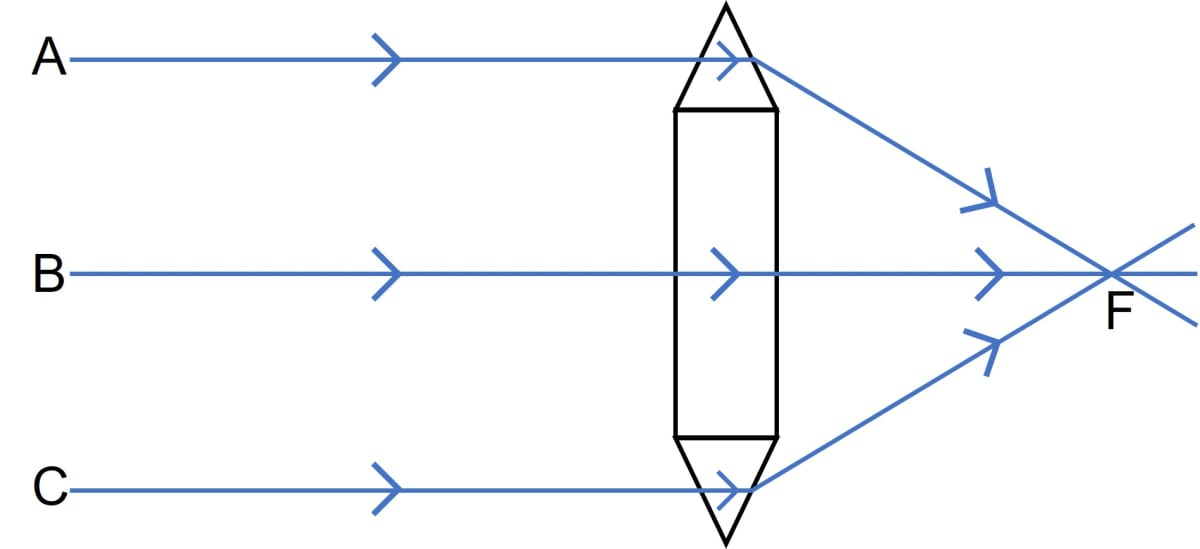 Show by a diagram the refraction of two light rays incident parallel to the principal axis on a convex lens by treating it as a combination of a glass slab and two triangular glass prisms. Refraction through a lens, Concise Physics Class 10 Solutions.
