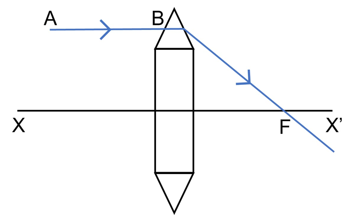 The diagram shows a lens as a combination of a glass slab and two prisms. Name the lens formed by the combination. Complete the ray diagram and show the path of the incident ray AB after passing through the lens. Refraction through a lens, Concise Physics Class 10 Solutions.